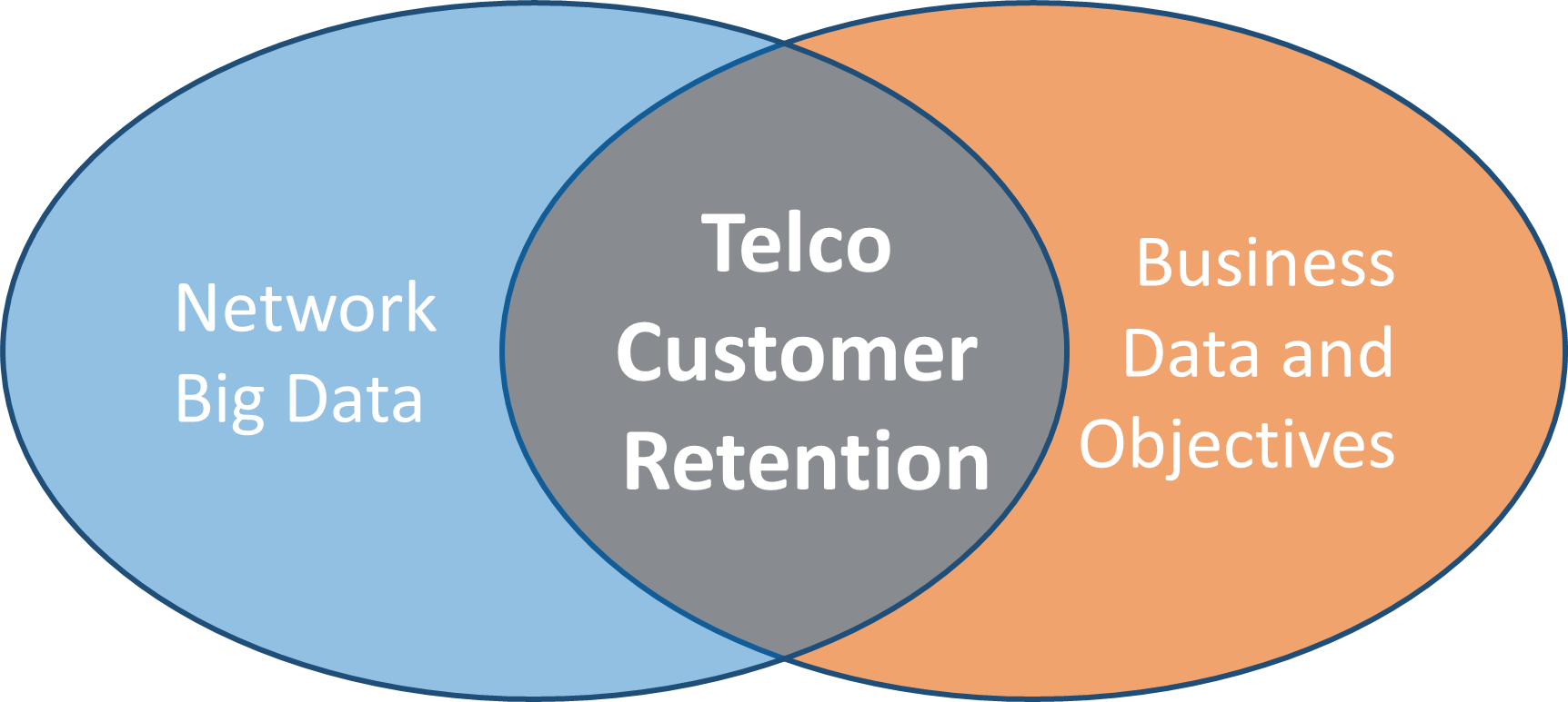 Telco Customer Retention